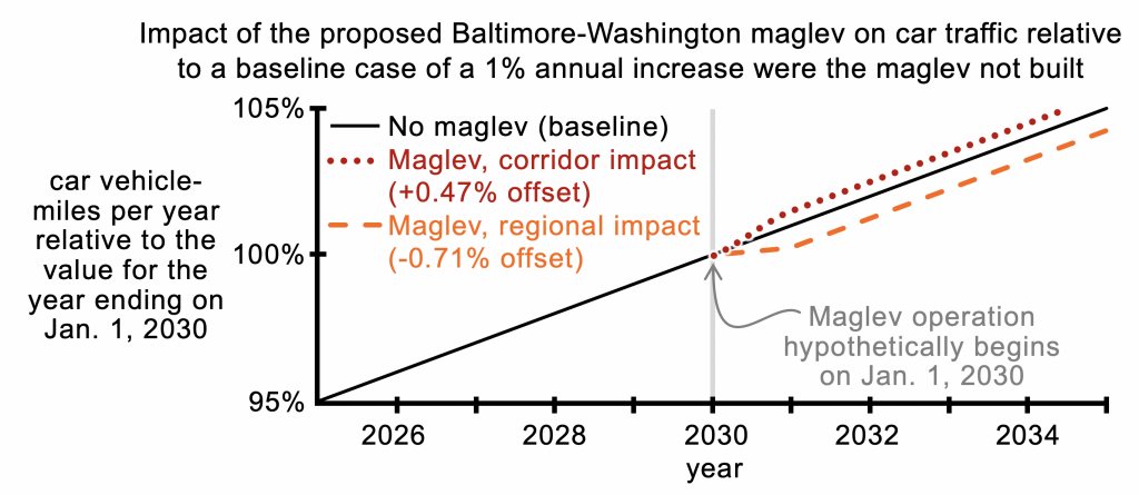 Impact of maglev on car traffic
