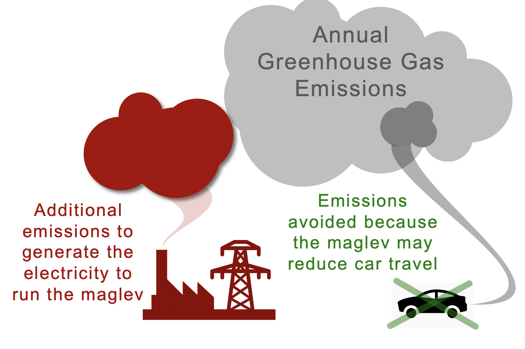 cartoon of net emissions from operating maglev