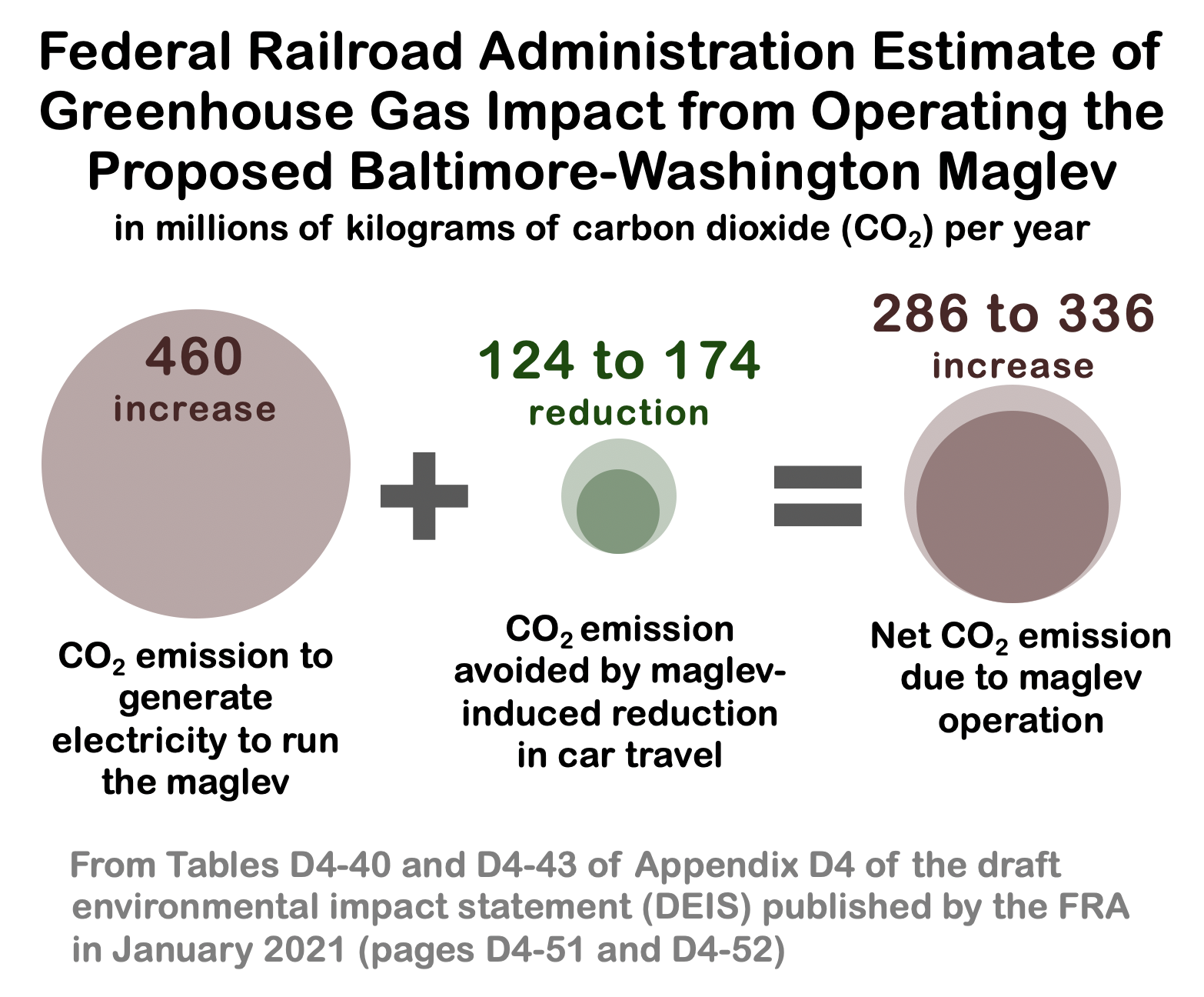 Schematic diagram showing calculation of net emissions increase due to maglev operation